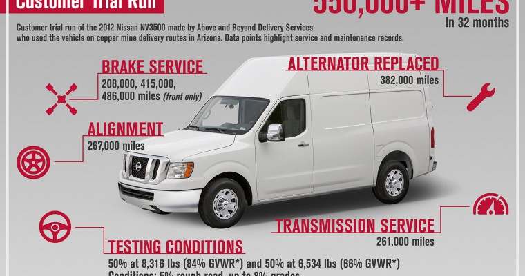 Nissan Offers Best Commercial Van Warranty in America