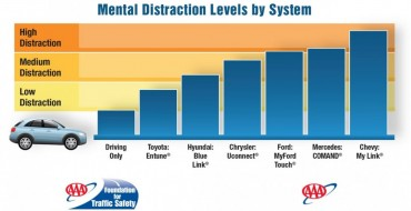 AAA Says Blue Link Distraction Isn't Bad Compared to Others
