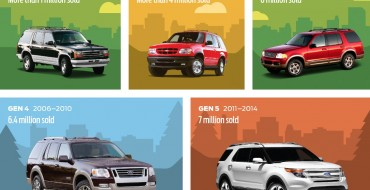 Seven Millionth Ford Explorer Sold in US as Sixth-Gen Debut Looms