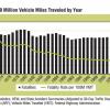 DoT, NHTSA: 2013 Traffic Fatalities Declined 3.1 Percent