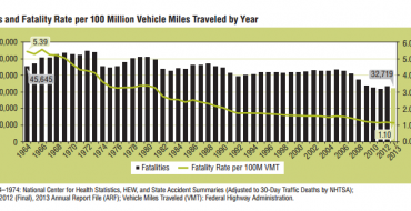 DoT, NHTSA: 2013 Traffic Fatalities Declined 3.1 Percent