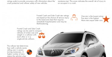 2015 Buick Encore Earns 5-Star Overall Safety Rating from NHTSA