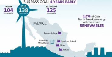 GM Announces Wind Farm for Toluca Complex