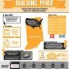 Honda Manufacturing of Indiana Produces 1 Millionth Vehicle