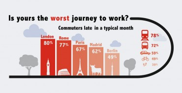Survey: Drivers in Europe More Stressed by Commute Than Work
