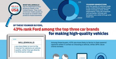 Study: Gen Y, Gen Z Shoppers Love Ford, America