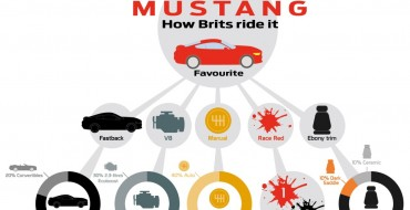 Ford Details Mustang Preferences Among UK Customers