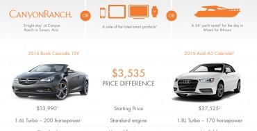 2016 Buick Cascada Priced at $33,990; Cascada Premium $36,990