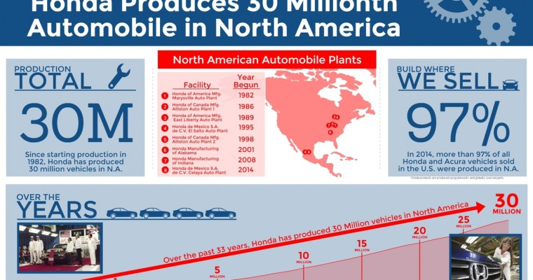 30 Millionth Honda Made in North America Rolls Off Assembly Line