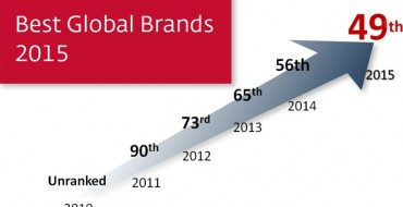 Interbrand Study Names Nissan 49th Best Global Brand, Shows Rapid Nissan Rise