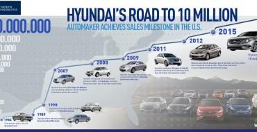 Solid Hyundai October Sales Help Brand Cross Ten Million Mark