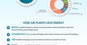 GM Outlines Efficiency for National Energy Action Month