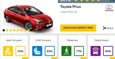 2016 Toyota Prius Gets 5 Stars in Euro NCAP Testing