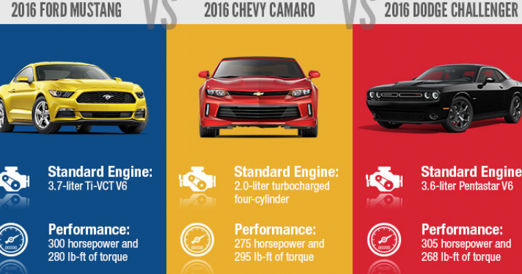Infographic: Ford Mustang vs Chevy Camaro vs Dodge Challenger