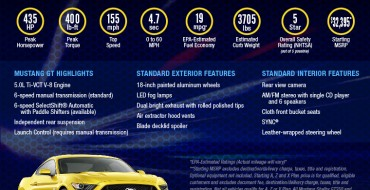 Infographic: 2016 Ford Mustang GT by the Numbers