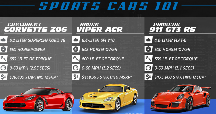 Infographic: Chevrolet Corvette Z06 vs Dodge Viper ACR vs Porsche 911 GT3 RS