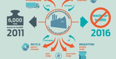 Ford European Manufacturing Now Sends No Waste to Landfills
