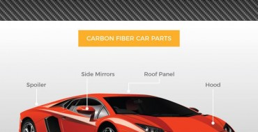 An Introduction to Carbon Fiber in the Car World