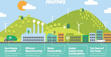 Ford Outlines Eco-Friendly Initiatives and Output in 2017 Sustainability Report