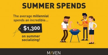 Maven Survey: Millennials Sure Like Spending Money on Doing Stuff in the Summertime