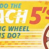 Infographic: What Do the Mach 5's Steering Wheel Buttons Do?