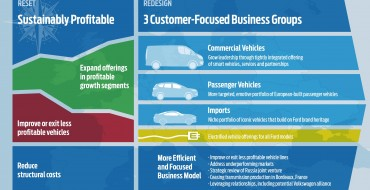 Ford Europe Strategy Refresh Emphasizes SUVs, Electrification, Cost-Cutting