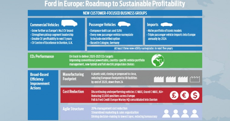 Ford Europe Reveals 'Roadmap to Sustainable Profitability'