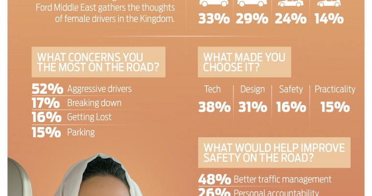 Ford Saudi Women Driver Survey Shows Love of SUVs, Trucks