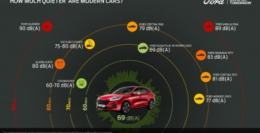 Ford Makes Kuga Plug-In Hybrid Quieter with 'Whisper Strategy'