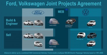 Ford, Volkswagen Unveil Joint Production Plans