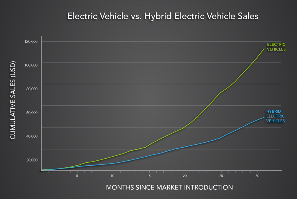 electric vehicles vs. hyElectric vehicles vs. hybridsbrids.png