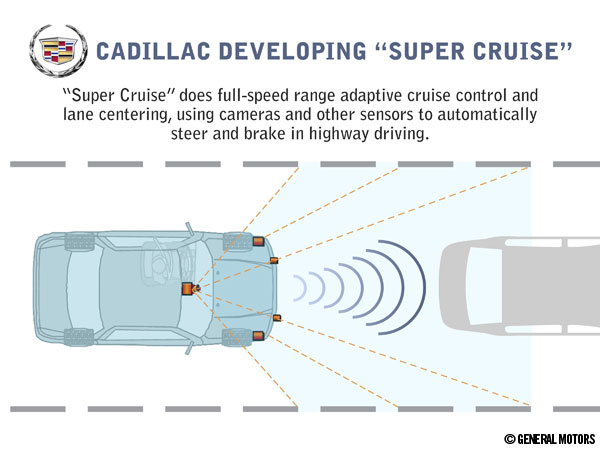 Cadillac Super Cruise System