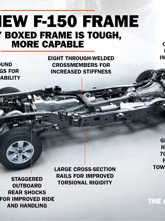 2015 Ford F 150 Frame Creates Better Performance The