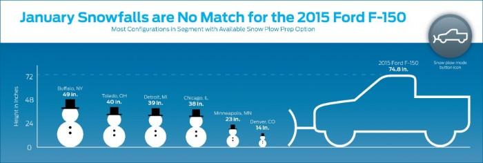 F-150 Snow Plow Prep Option