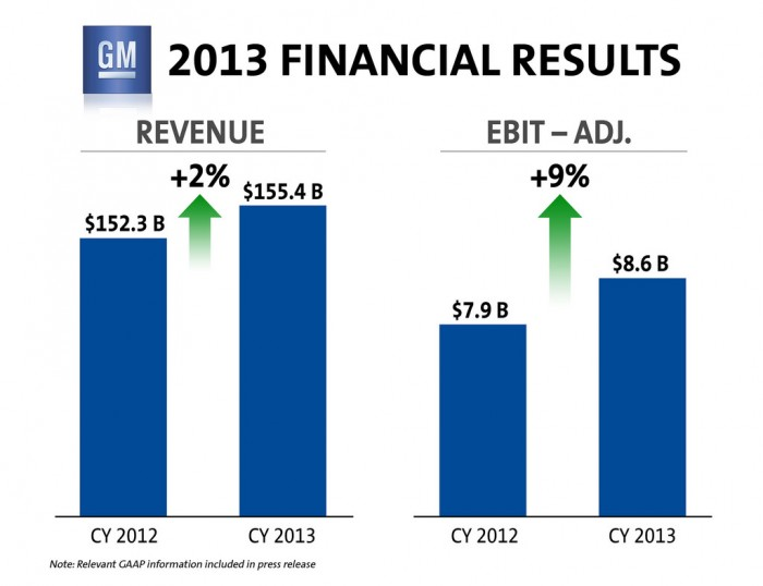 GM's Net Income for 2013