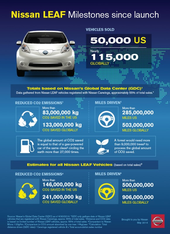 Nissan Sells 50,000th LEAF in United States