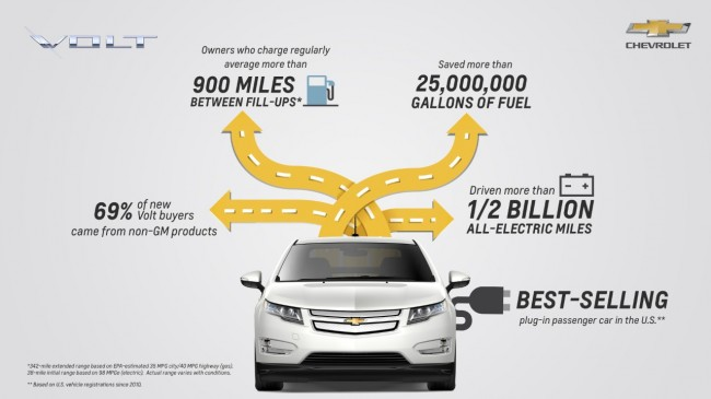 2016 Chevy Volt Will Debut at NAIAS