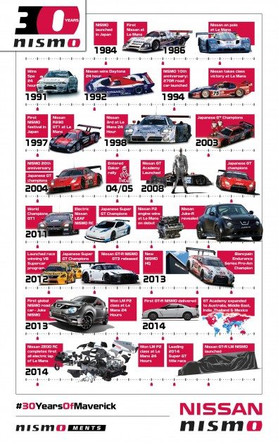 Nissan celebrates 30 years of NISMO