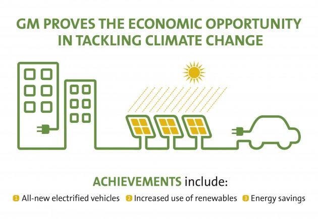 General Motors Receives Perfect Climate Change Action Score