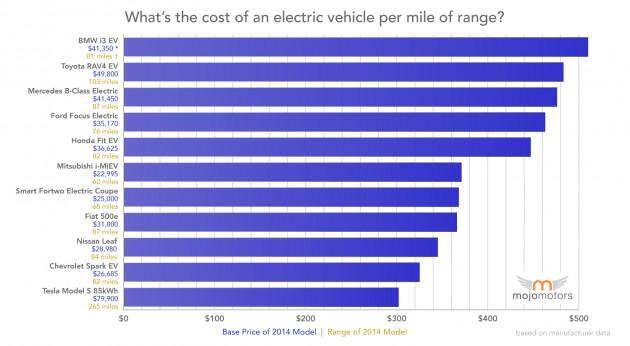 cost_per_mile_range_electric_vehicle