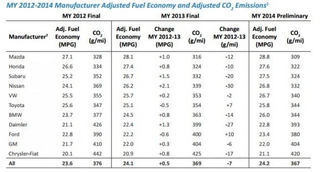 EPA Best Fuel Economy Ratings 2014 Chart Most Fuel-Efficient Car Brand