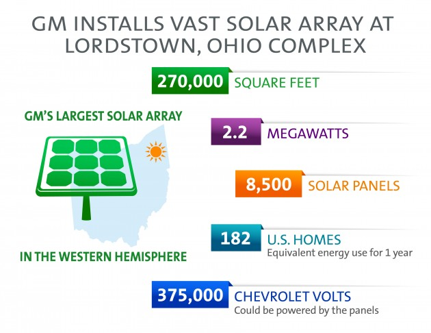 Lordstown plant's solar array will be GM's largest in the Western Hemisphere.