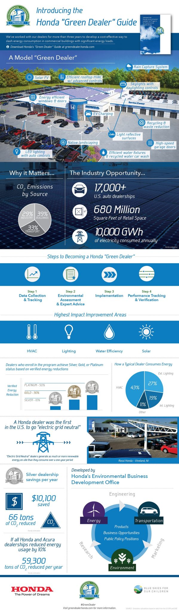 Honda Green Dealer Guide Infographic.