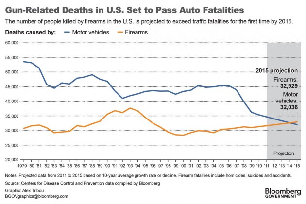 guns kill more people than cars in America