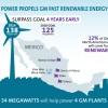GM WindPower
