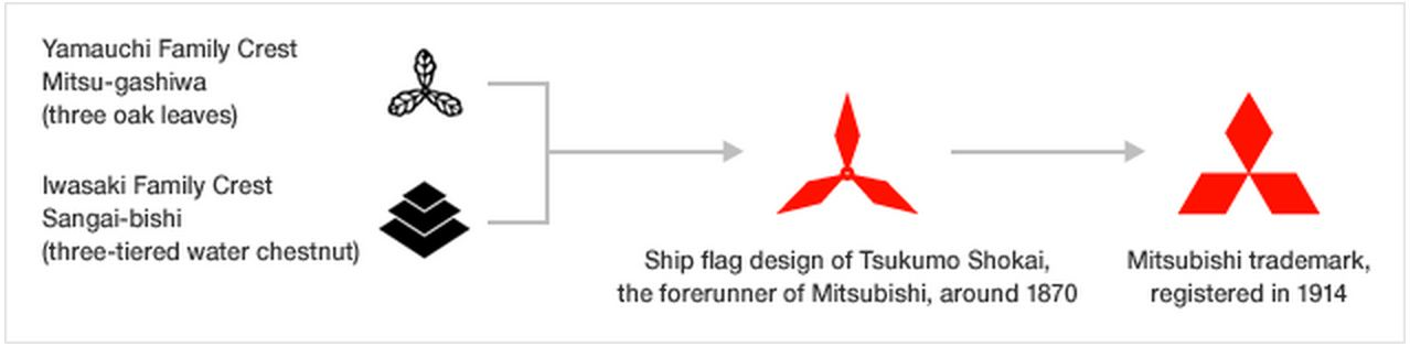Evolution and Analysis of the Mitsubishi Logo three diamonds