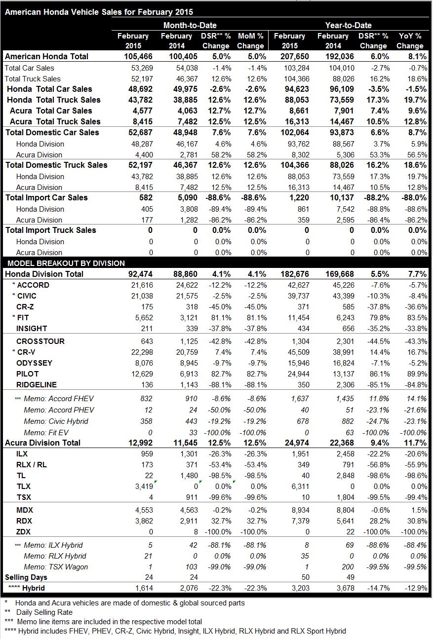 Honda and Acura February 2015 Sales