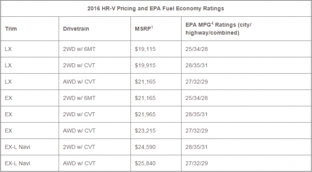 2016 Honda HR-V pricing