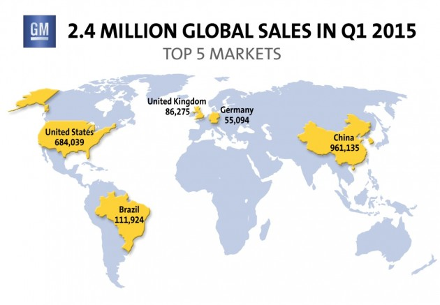 General Motors first quarter sales