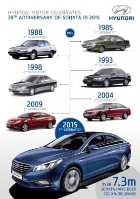 Hyundai Sonata 30th Anniversary History Infographic